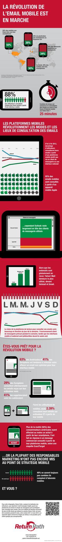 Développer une stratégie e-mail marketing pour mobile en 2012 : une nécessité ? Peut-être bien !