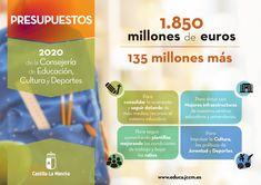 1.850 millones de Euros. Presupuestos 2020 de la Consejería de Educación, Cultura y Deportes de Castilla-La Mancha Stephen Hawking, Euro, Map, Teaching Science, Education System, Art School, Location Map, Maps