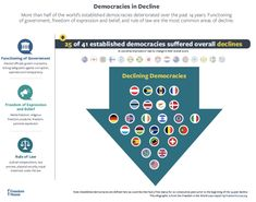 """More than half of the world's established democracies deteriorated over the past 14 years. Functioning of government, freedom of expression and belief, and rule of law are the most common areas of decline.  Source: Freedom House. """"Freedom in the World: 2020 Report."""""""