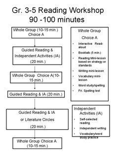 Gr. 3-5 Reading Workshop