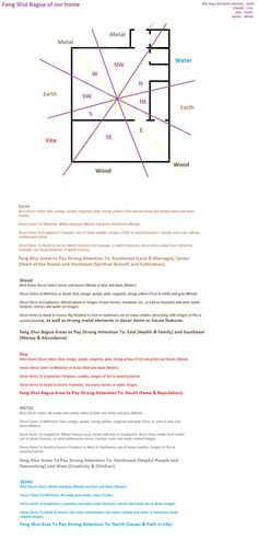 Feng shui bagua of our home