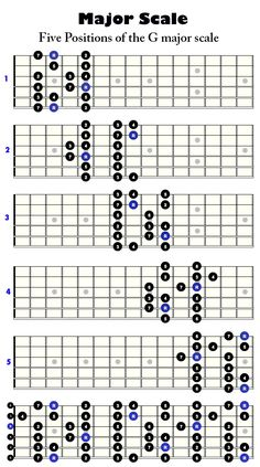 http://www.guitarandsongs.com/wp-content/uploads/2014/10/G-major-scale.gif