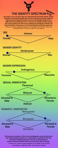 54 Best Visualizing Gender Identity Binaries Spectrums And More