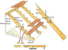 Lär dig bygga en trappa! Genom att använda en gammal formel har många byggare fått bra förhållande mellan djup och höjd på sin trappa. Läs tipsen här!