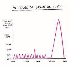 24 Hours Of Brain Activity