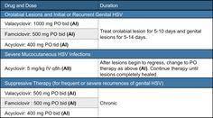 Genital Herpes Treatment through Medical Way ~ Herpes Genital