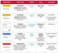 Educational Websites, Educational Technology, What Is Knowledge, Higher Learning, Google Classroom, Classroom Ideas, Best Teacher, School Teacher, Free Ebooks