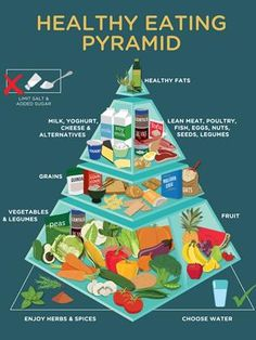 The updated Healthy Eating Pyramid.