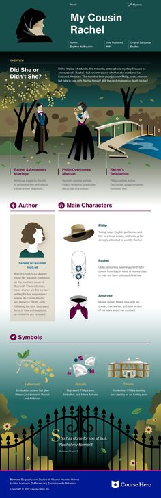 Check out this @CourseHero infographic for Daphne du Maurier's My Cousin Rachel offers summary and analysis on themes, symbols, and other literary devices found in the text. Explore Course Hero's library of literature materials, including documents, Q&A pairs, and flashcards created by students and educators. https://www.coursehero.com/lit/My-Cousin-Rachel/