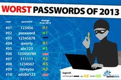 Las 25 peores contraseñas de 2013 según SpashData