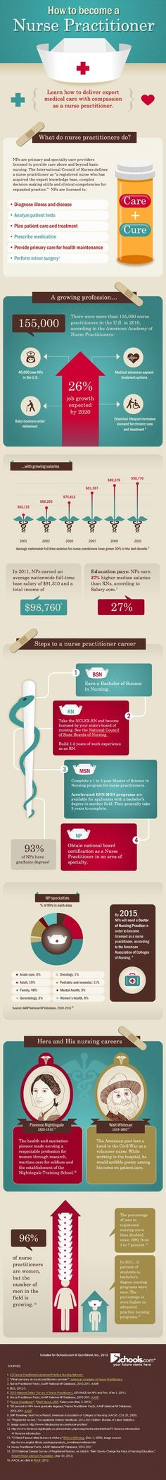 How To Become A Nurse Practitioner [Infographic]
