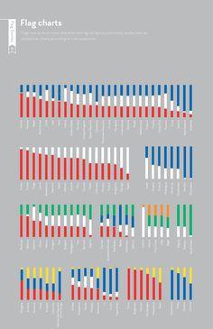 Flag charts