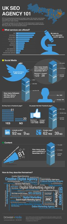 How Social are SEO agencies (although think equating number of followers to social is a flawed metric - should be quality)