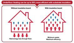 Electric Underfloor Heating, Insulation Board, Heat Energy, How To Plan, Feelings, Luxury, Thermal Energy