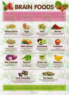 Foods that feed your brain... don't get caught short without them! #L4G