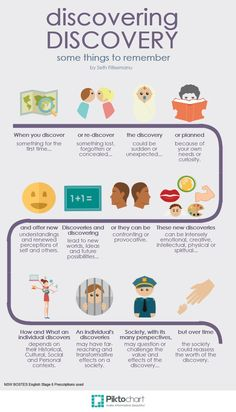 Discovering Discovery Copy Infograph
