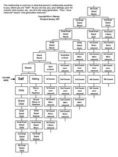Cousins, Etc.| As you work on your family tree, you know it covers your direct lineage. However, there are aunts-uncles and especially cousins to consider. Using this chart done by Alice J. Ramsey in 1987 might help make it clearer of who would be a cousin, or a 2nd cousin or a 3rd cousin twice removed.