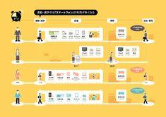 ある家族の1日 データで見るメディア接触状況 - Yahoo! JAPANの最新マーケティング情報 Process Infographic, Timeline Infographic, Information Design, Information Graphics, Context Map, Web Design, Flow Design, Layout Design, Customer Journey Mapping