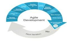 Agile is a response to the failure of the dominant software development project management paradigms (including waterfall) and borrows many principles from lean manufacturing.