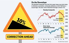 Nasdaq was the first major large-cap stock index to fall into a correction.