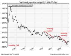 Why Housing Will Crash Again - But For Different Reasons Than Last Time | Zero Hedge