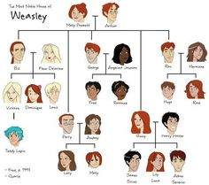 The family Weasley's family tree