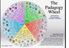 Padagogy Wheel The Padagogy Wheel of iPad Educaiton Apps (The Site is blocked at school--I'll have to look at it at home!)The Padagogy Wheel of iPad Educaiton Apps (The Site is blocked at school--I'll have to look at it at home! Serious Game, Social Work, Social Media, Social Studies, Higher Order Thinking, Blooms Taxonomy, Instructional Design, Critical Thinking, Music Education