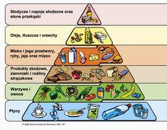 Piramida zdrowego żywienia • Grupy piramidy żywienia • Trzy zasady piramidy żywieniowej • Grupy piramidy zdrowego odżywiania >>