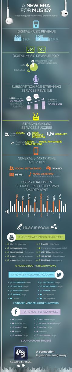 Facts & figures on the world of Digital #music & #streaming services - insight by Neomobile #Soundtracker