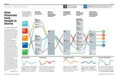 Como o Pinterest leva pessoas às lojas E Commerce, Vision Statement, August 2013, Service Design, Infographics, Charts, Bar Chart, Knowledge, Diagram