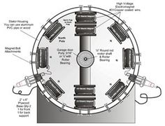 Aquí están los planos para montar un motor electromagnético, un motor realmente de energía libre. La Tecnología de Energía Libre está ahora ...