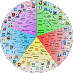"""Taxononomía de Bloom y iPad. interesante rueda de aplicaciones a la que ha llamado """"La rueda pedagógica v2.0″. En ella ha ordenado más de 50 apps para iPad utilzando como eje vertebrador las habilidades y procesos del pensamiento estructurados por la taxonomía de Bloom."""