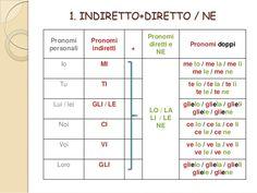 i-pronomi-combinati-avanzado-2-7-638.jpg (638×479)