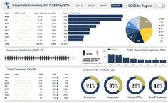Excel Dashboard Examples and Template Files — Excel Dashboards VBA and Free Dashboard Templates, Kpi Dashboard Excel, Dashboard Reports, Financial Dashboard, Sales Dashboard, Dashboard Examples, Dashboard Interface, Dashboard Design, Microsoft Excel