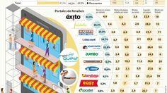 Ignacio Gómez Escobar / Consultor Retail / Investigador: Éxito y Falabella son líderes en presencia online