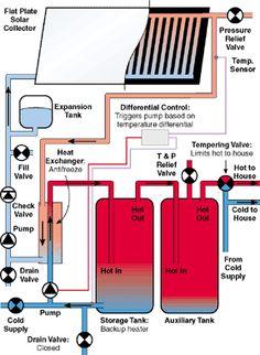Closed Loop Antifreeze Heat Exchanger System