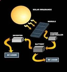 How Do Solar Panels Work Solar Power Energy, Solar Energy System, Save Energy, Solar Energy Companies, Vw Camping, Solar Projects, Solar Installation, Sustainable Energy, Renewable Energy
