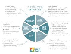 PLACEMAKING - The focus on Place Capital, or the shared wealth of communities, can often best achieve, and leverage, narrower goals.