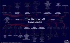 https://medium.com/@bootstrappingme/the-german-artificial-intelligence-landscape-b3708b325124