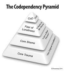 Image result for codependency