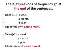 Resultado de imagen de adverbs frequency negative sentence