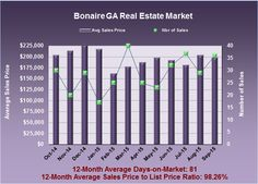 What are Bonaire GA Homes Worth in September 2015