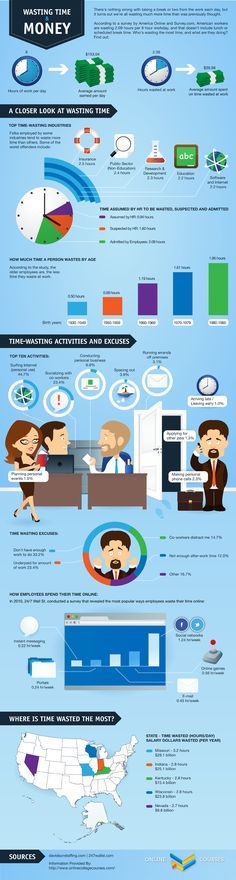 #infographic * WASTING TIME & MONEY * insurance | education | research | development | internet | socializing | personal | late | calls | underpaid | gaming