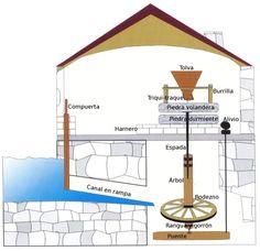 Funcionamiento molino hidraulico
