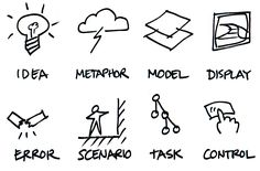 Interaction Design Framework.  Idea, Metaphor, Model, Display, Error, Scenario, Task, Control