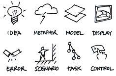 Interaction Design Framework.  Idea, Metaphor, Model, Display, Error, Scenario, Task, Control