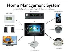 General Systems Malegoan: Home Automation Systems