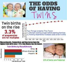 Infographic: What are the chances of having twins?