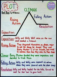 Teaching Plot with a Picture Book. with a freebie! teaching plot with a picture book Plot Anchor Chart, Writing Anchor Charts, Narrative Anchor Chart, Fiction Anchor Chart, Plot Chart, 6th Grade Ela, 6th Grade Reading, Reading Fair, 5th Grade Writing