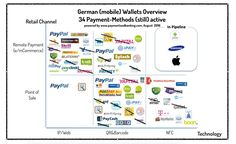 (Mobile) Wallet Verfahren in Deutschland August 2016 Mobile Payment Wallets Overview